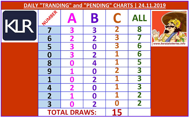 Kerala Lottery Winning Number Daily Tranding and Pending  Charts of 15 days on 24.11.2019