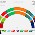 THE NETHERLANDS <br/>Peil.nl poll | August 2017