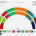 THE NETHERLANDS <br/>Peil.nl poll | August 2017