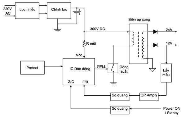 1. Nguyên lý hoạt động của khối nguồn Tivi LCD
