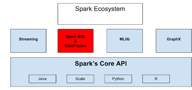Analytics with Apache Spark Tutorial Part 2: Spark SQL - DZone Big Data