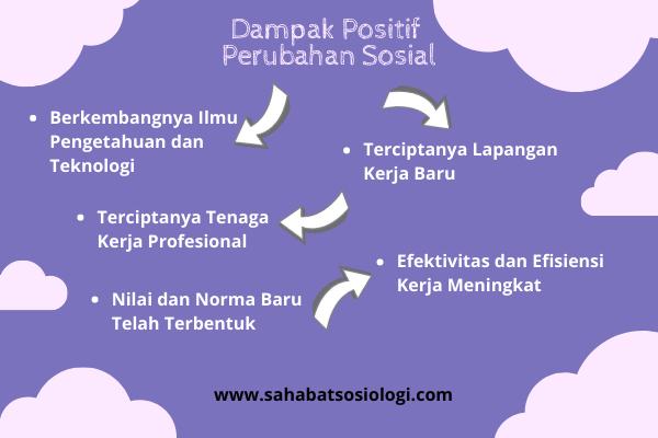 Dampak positif Perubahan Sosial