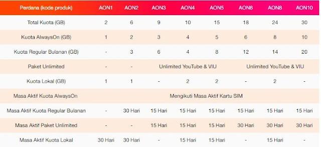 √ Cara Mengaktifkan paket internet Unlimited Always ON(AON)Tri 5