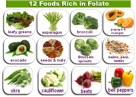 Sources of Folic Acid