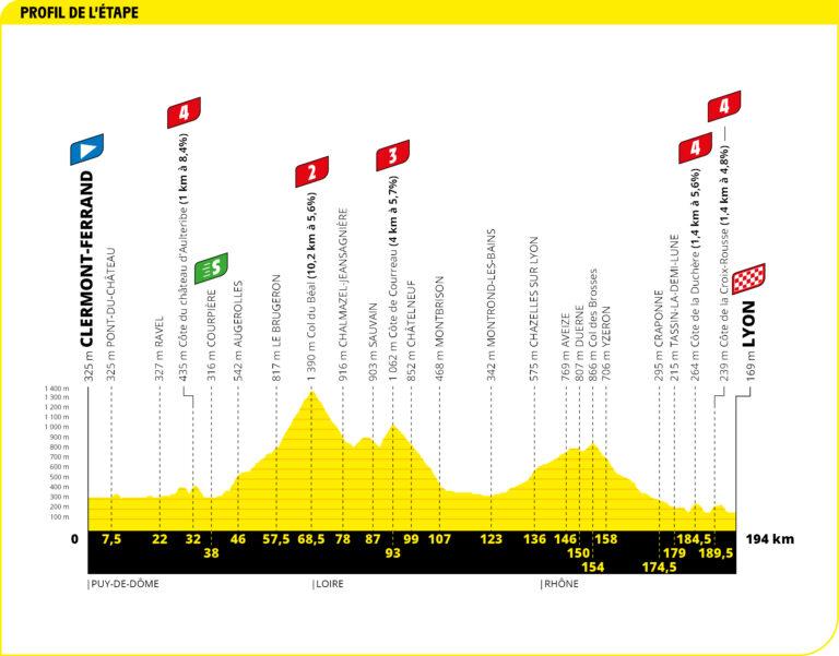 etapa 14 tour 2020