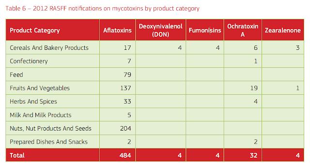 Principalmente Aflatoxinas en frutos secos, frutos y vegetales