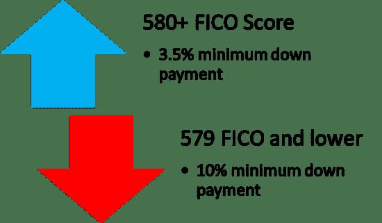 credit scores FHA loan