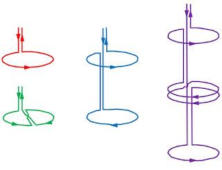 Red: a magnetometer. Green: a planer gradiometer.  Blue: an axial gradiometer. Purple: a second-order gradiometer.  Adapted from Hämäläinen et al. (1993).
