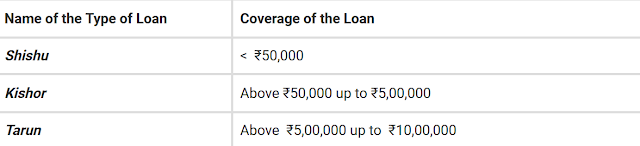 Types of PMMY Loans