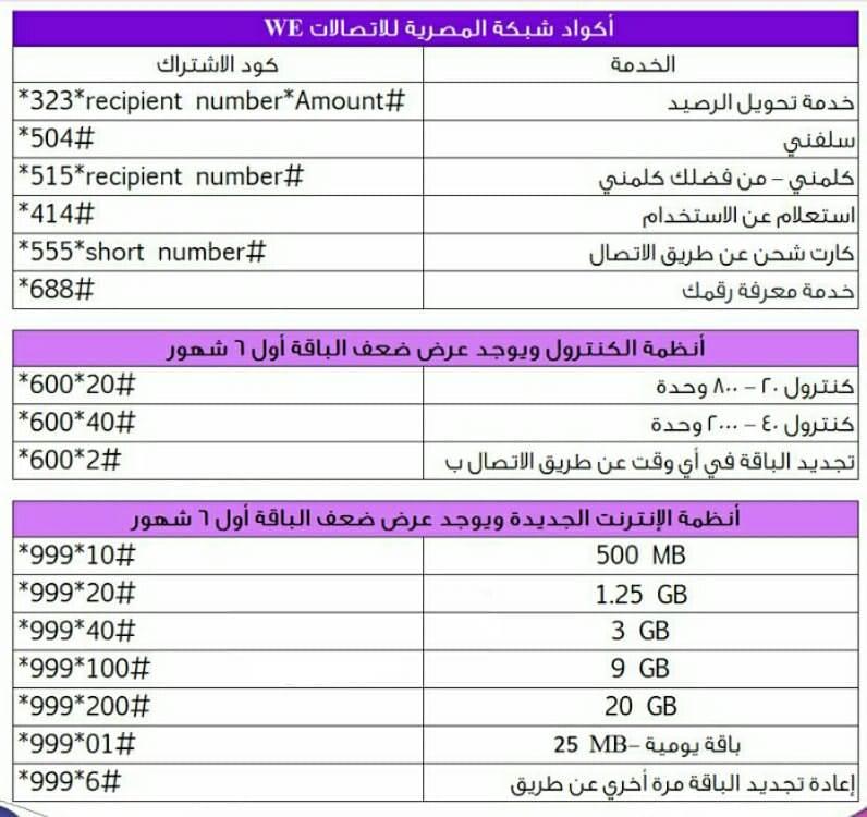 كود تجديد باقة وي we من المصرية 2021