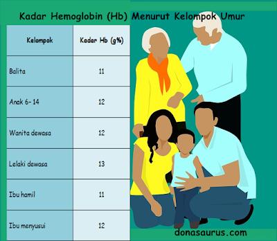 kdar hb menurut kelompok umur