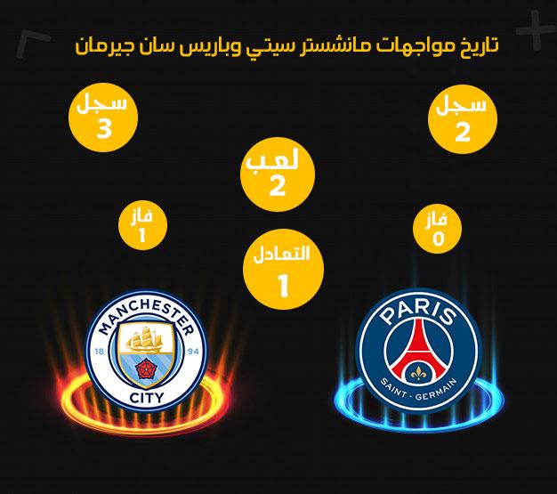 احصائيات موعد مباراة مانشستر سيتي وباريس سان جيرمان بث مباشر