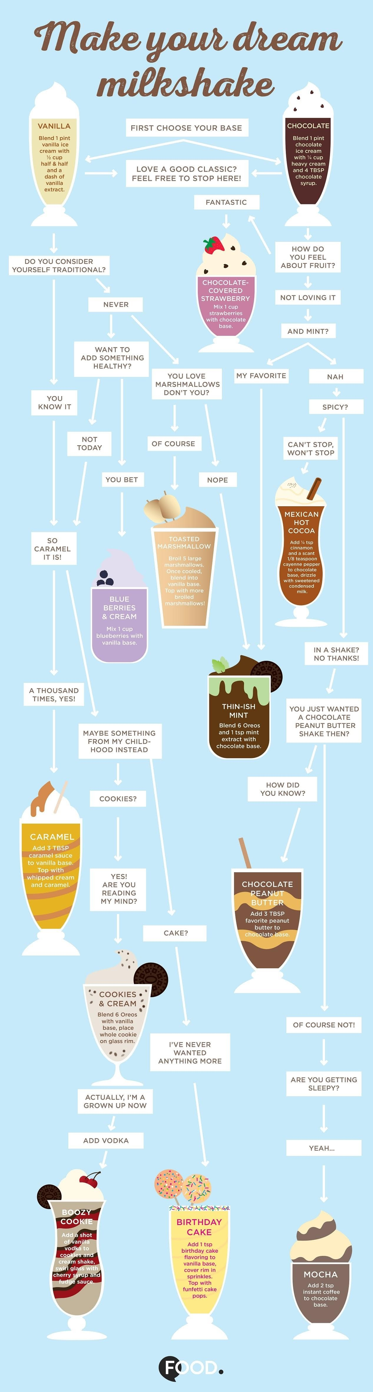 Make Your Dream Milkshake #infographic