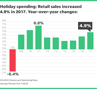 """US Holiday season saw a 5% jump ,biggest since 2011"""