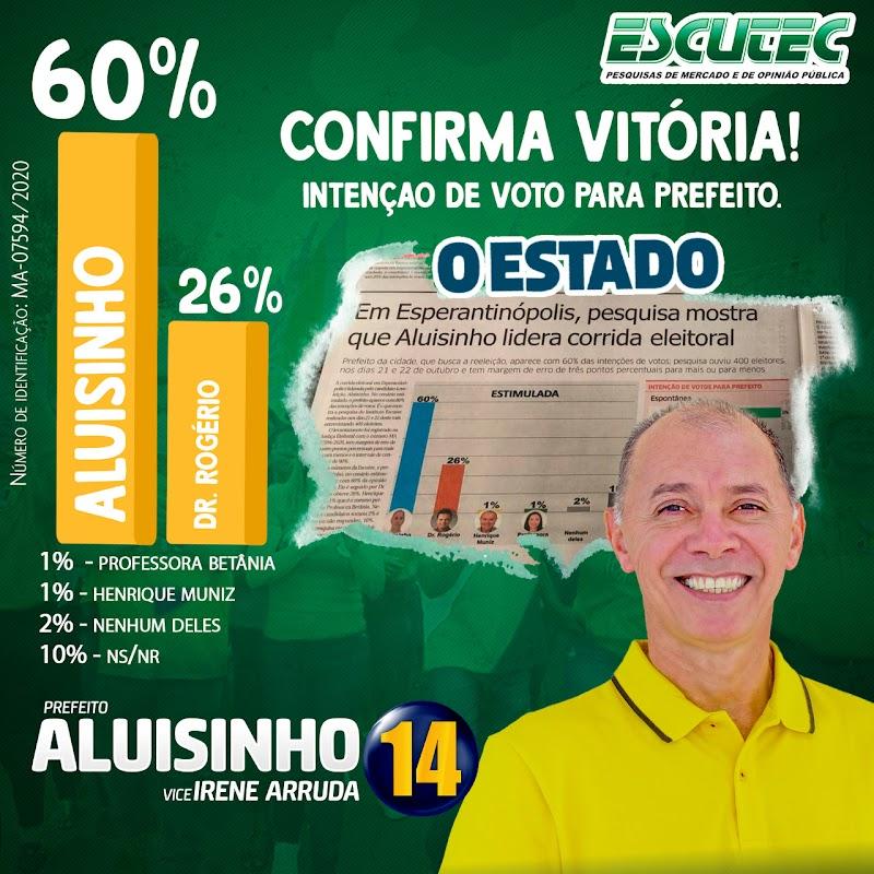 Em Esperantinópolis, pesquisa revela que Aluisinho será reeleito com 60% dos votos