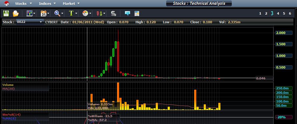 Kursus trading forex murah