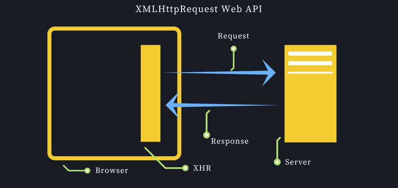 XMLHttpRequest we API