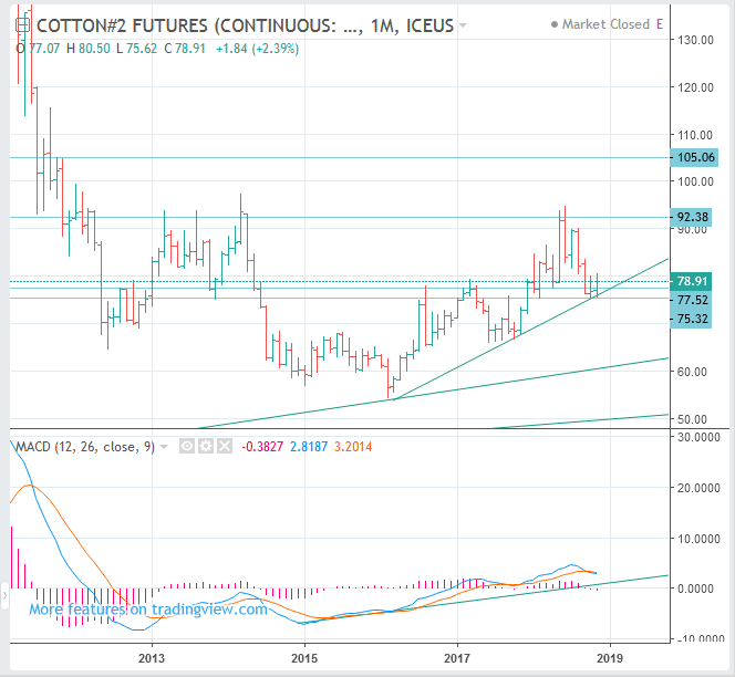 COTTON #2 Futures Price Forecast (ICE:CT) - Long Term BUY(Long)