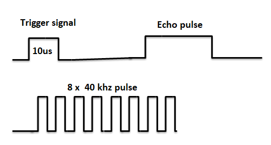 Ultrasonic-Sensor-Timing-Diagram-TechnoElectronics44