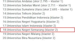 Peringkat Universitas Negeri Semarang dalam Klasterisasi Kemenristekdikti 2019