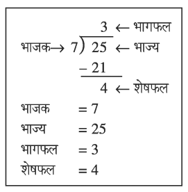 संख्याओं का भाग, भाज्य, भाजक, भागफल, शेषफल pics