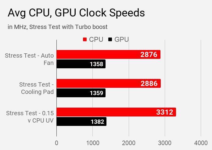 Average CPU and GPU clock speed during various stress tests on Acer Aspire 5 A514-52G laptop.