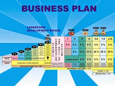 Contoh bisnis plan makanan sederhana untuk makanan ringan ...