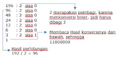 Konversi Bilangan Desimal ke Biner untuk Subnetting IP
