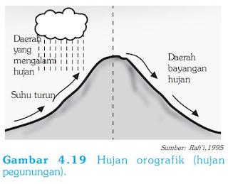 INILAH PROSES HUJAN OROGRAFIS FRONTAL DAN ZENITHAL
