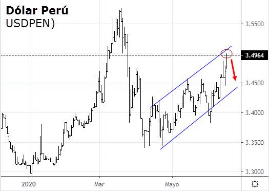 Precio del dólar Perú Hoy