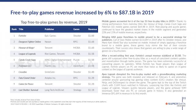 Pokémon GO Revenue 2019