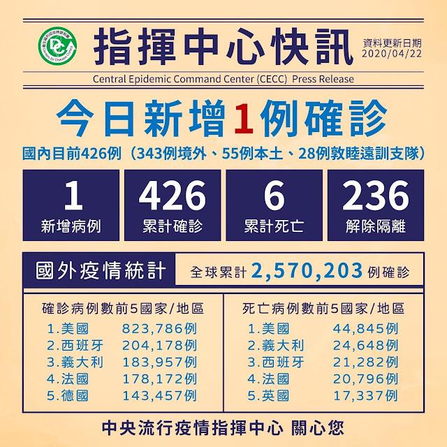 【生活分享】武漢肺炎 (COVID-19) 隨手小筆記 - 全球染疫超過 250 萬人