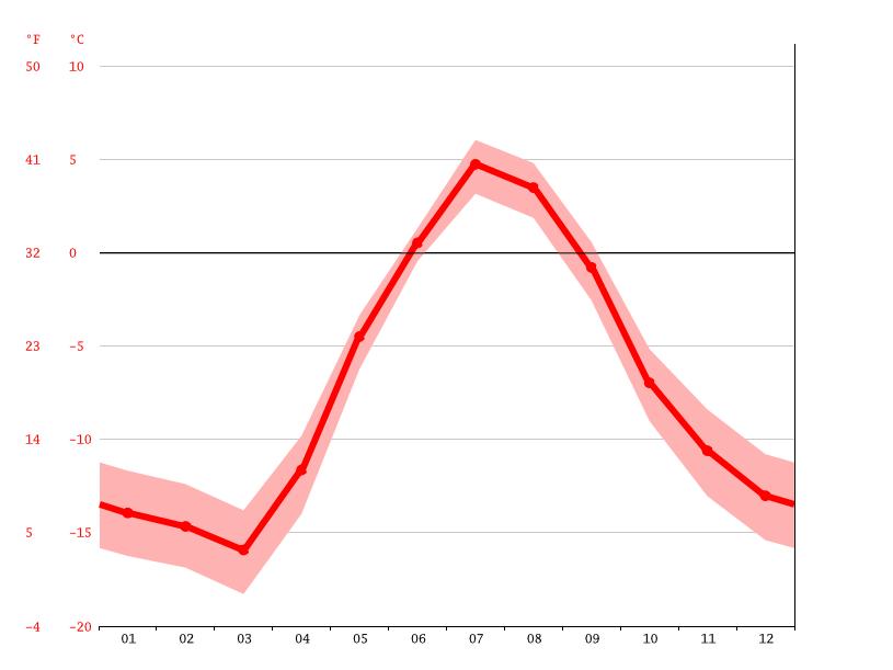 Температура Шпицбергена в течение года