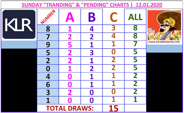 Kerala Lottery Winning Number Trending and Pending  chart  of 15  days on  12.01.2020