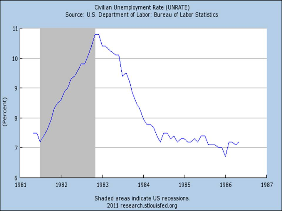 the comparison between recession and great Start studying econ chapter 14 learn vocabulary  one similarity between the great recession and the great in comparison with other recessions, the great.