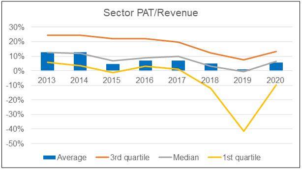 Sector net profit margin
