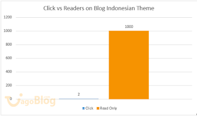 Average Click Indonesia Site with Google Ads