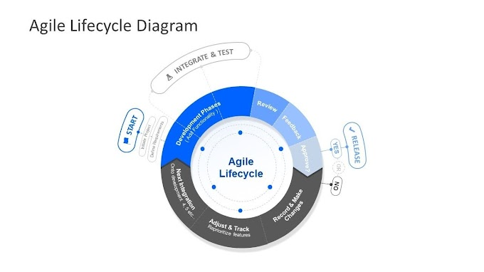 7 Ways Agile Project Management Can Help Your Startup Grow Faster
