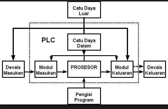 Perangkat Keras (Hardware) Sistem PLC