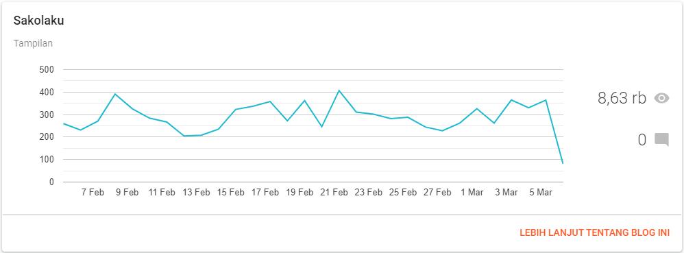 Statistik Blogspot