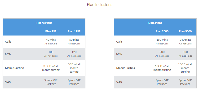 Smart iPhone 6 Plan Inclusion