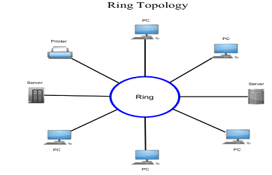 1)      Topologi ring