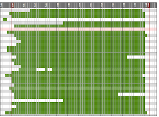 sideways bar graph with green bars