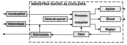 Esse processo está ilustrado no esquema ao lado
