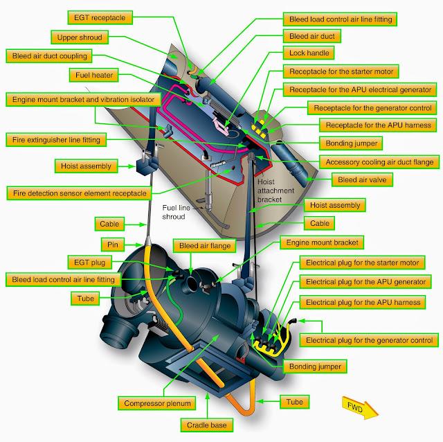 Turbine Engine Powerplant Removal and Installation