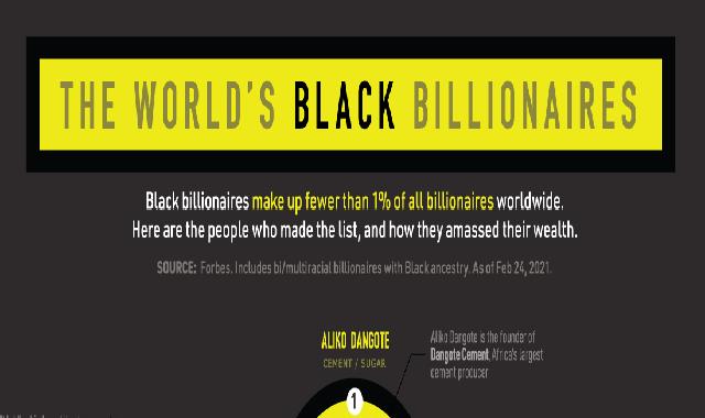 The World's Black Billionaires in 2021 #infographic