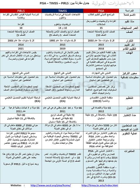 جدول مقارنة بين جميع هذة الاختبارات