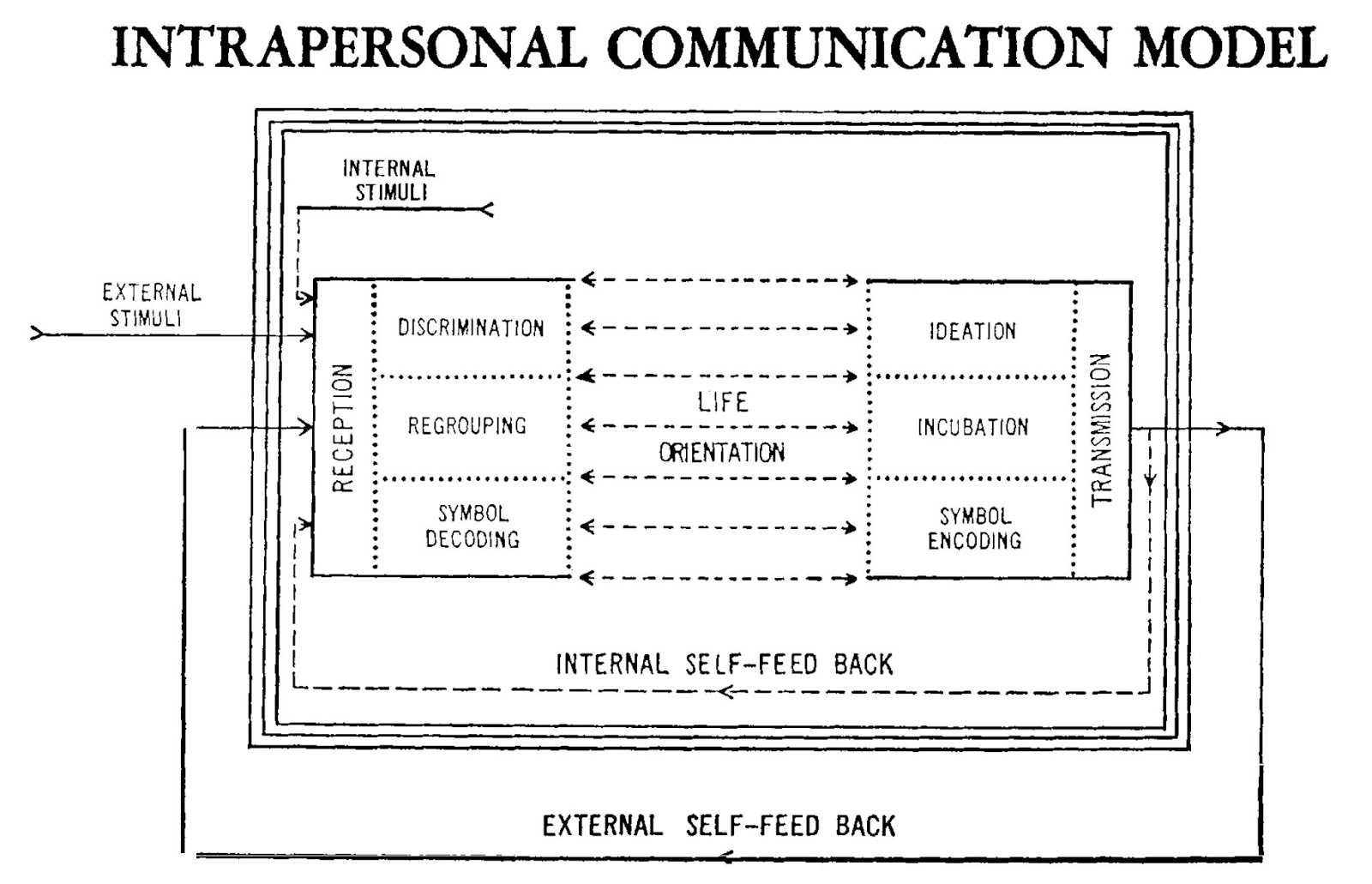 Int Rsonal Communicology