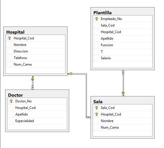 Ingeniería Systems Estructura De Base De Datos Hospital