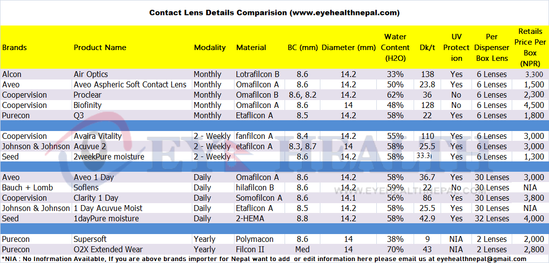 Contact lens features details comparison sheet